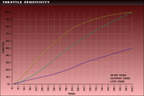 DMEデータ解析